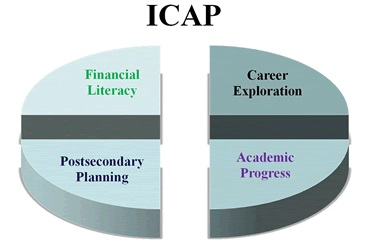 The ICAP Individual Career And Academic Plan Is A Personalized That All Colorado Students Must Prepare To Ensure Readiness For Postsecondary